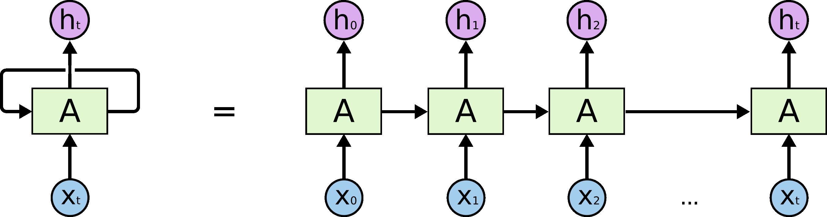 Arsitektur RNN
