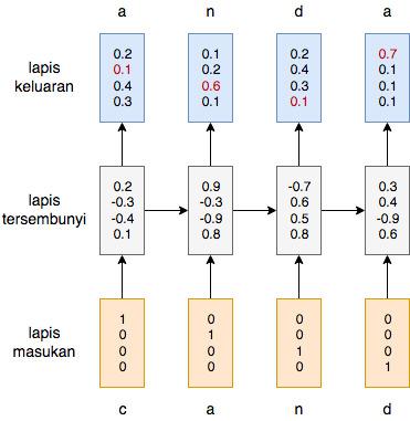 Ilustrasi model bahasa dengan RNN